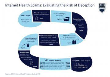 Fighting misinformation in online health ads